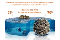 Живи на все 100% с Water World! - Школа дайвинга Water World (Кружки и секции)